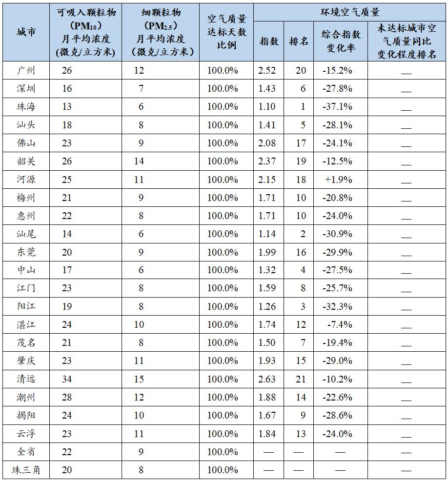 2020年1-6月全省城市水环境质量