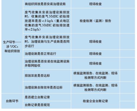 化工行业VOCs排放合规检查/督查要点   附检查表